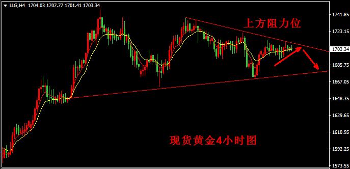 汉声张新才[5月6日晚评]:国际金价久攻不上,短期存在回落风险