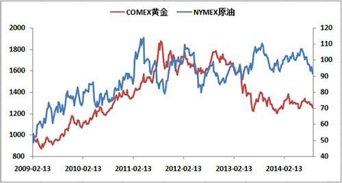 原油期货与黄金.jpg
