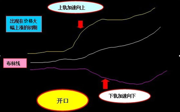 现货黄金指标分析布林线的介绍