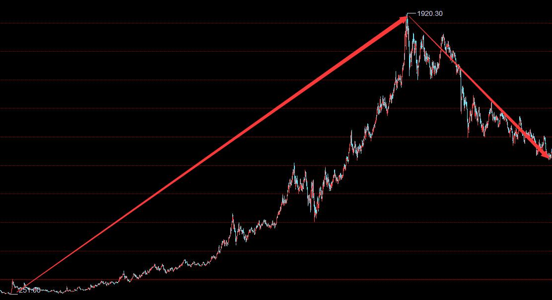 国际金价为何下跌?