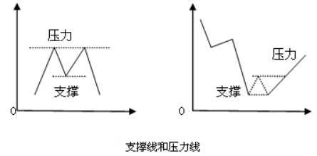 支撑线与压力线