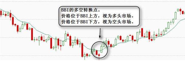 BBI指标应用法则